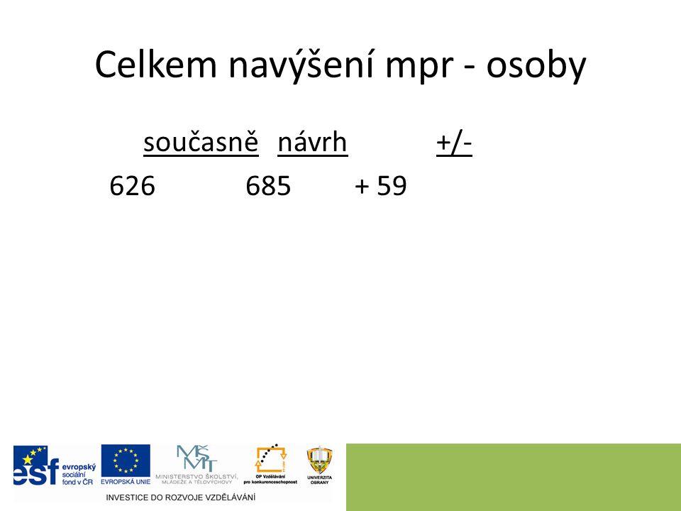 Celkem navýšení mpr - osoby současně návrh +/- 626685 + 59