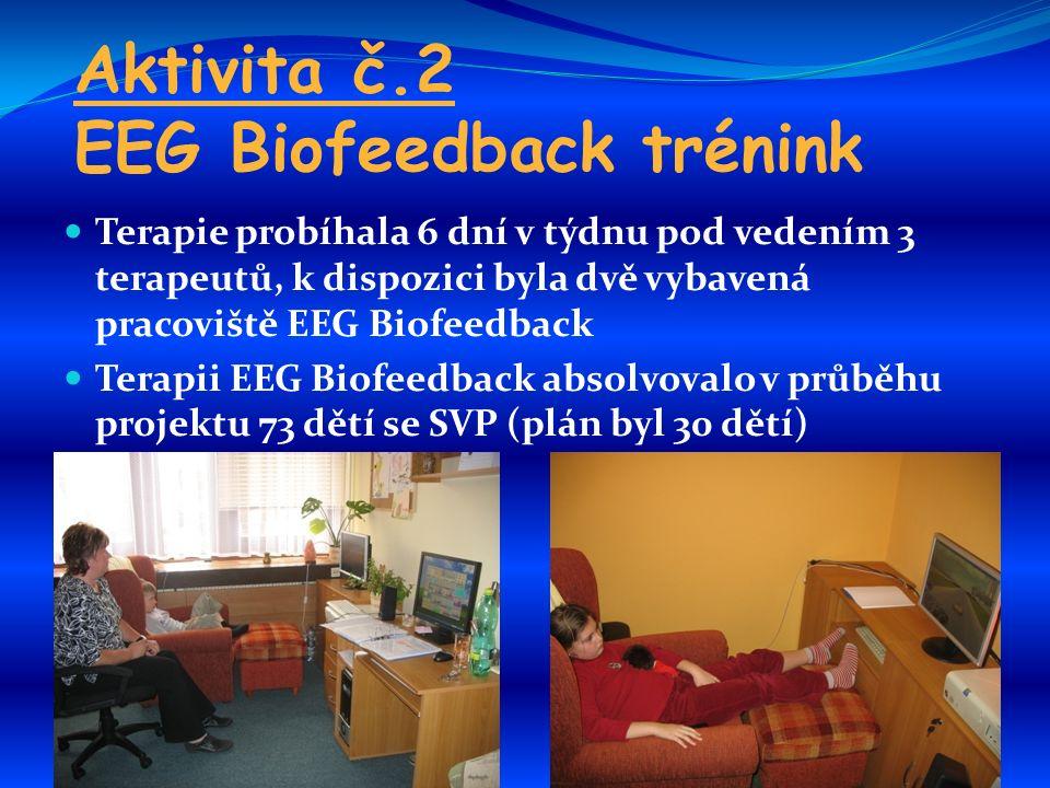 Aktivita č.2 EEG Biofeedback trénink Terapie probíhala 6 dní v týdnu pod vedením 3 terapeutů, k dispozici byla dvě vybavená pracoviště EEG Biofeedback Terapii EEG Biofeedback absolvovalo v průběhu projektu 73 dětí se SVP (plán byl 30 dětí)
