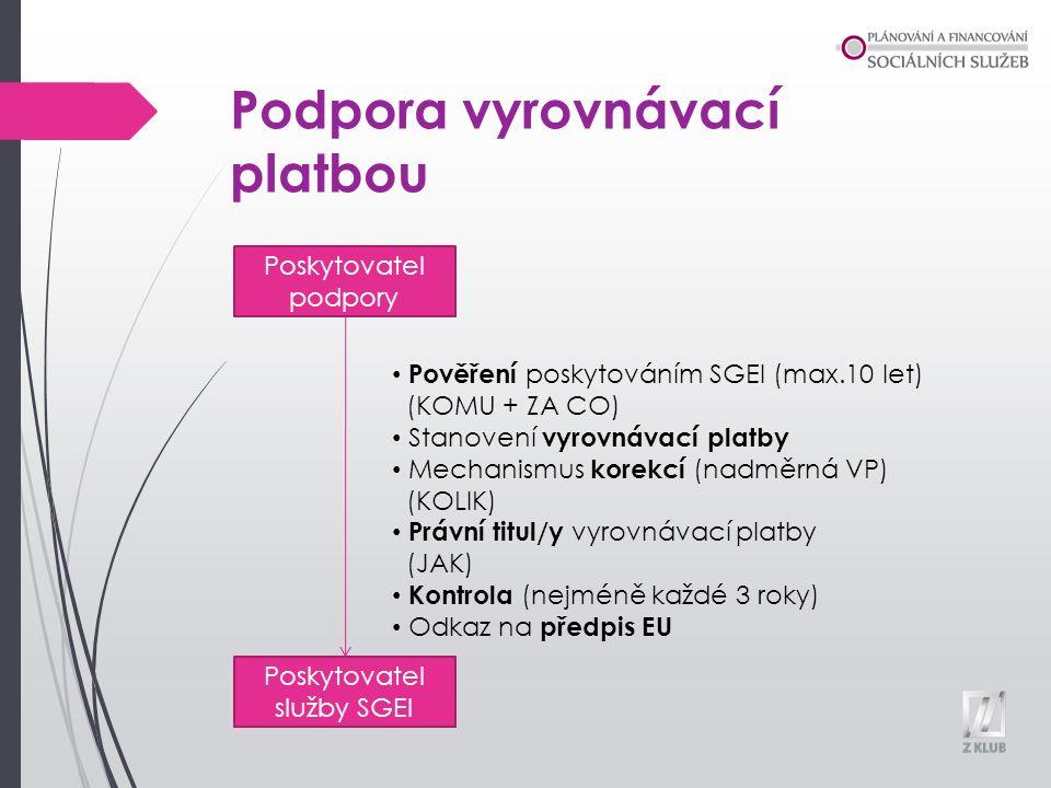 Podpora vyrovnávací platbou Poskytovatel podpory Poskytovatel služby SGEI Pověření poskytováním SGEI (max.10 let) (KOMU + ZA CO) Stanovení vyrovnávací platby Mechanismus korekcí (nadměrná VP) (KOLIK) Právní titul/y vyrovnávací platby (JAK) Kontrola (nejméně každé 3 roky) Odkaz na předpis EU