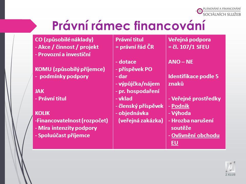 Pravidla veřejné podpory  Nařízení Komise (EU) č.