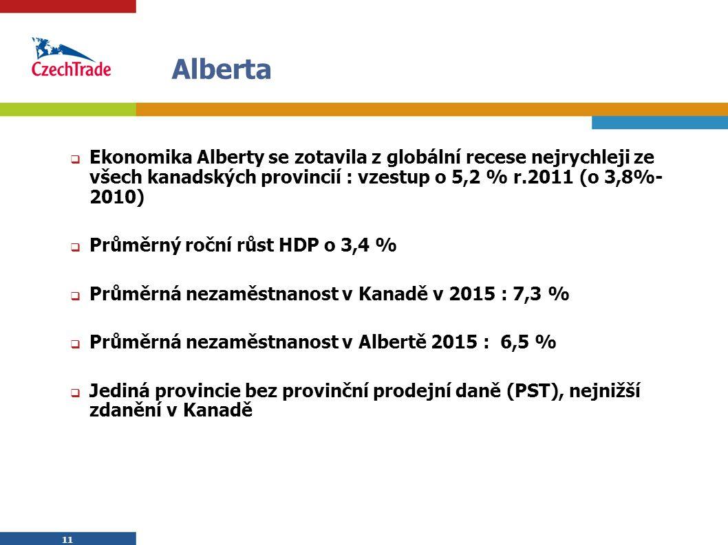 11 Alberta  Ekonomika Alberty se zotavila z globální recese nejrychleji ze všech kanadských provincií : vzestup o 5,2 % r.2011 (o 3,8%- 2010)  Průměrný roční růst HDP o 3,4 %  Průměrná nezaměstnanost v Kanadě v 2015 : 7,3 %  Průměrná nezaměstnanost v Albertě 2015 : 6,5 %  Jediná provincie bez provinční prodejní daně (PST), nejnižší zdanění v Kanadě