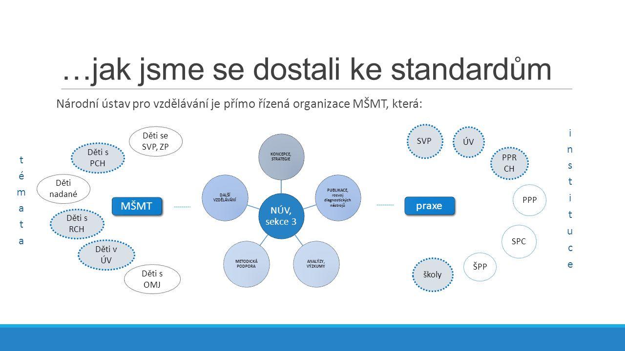 Jak jsme se dostali ke standardům… V minulosti NÚV (sekce 3) pracoval a spolupracoval na tvorbě těchto standardů kvality: Standardy odborné způsobilosti poskytovatelů primární prevence rizikového chování (2005,2008,2011) European drug prevention quality standards (mezinárodní spolupráce; 2010, 2014) Standardy kvality práce pedagogicko-psychologických poraden a speciálně pedagogických center (2010 – současnost) Standardy kvality péče o děti v zařízeních ústavní a ochranné výchovy a preventivně výchovné péče (2014)