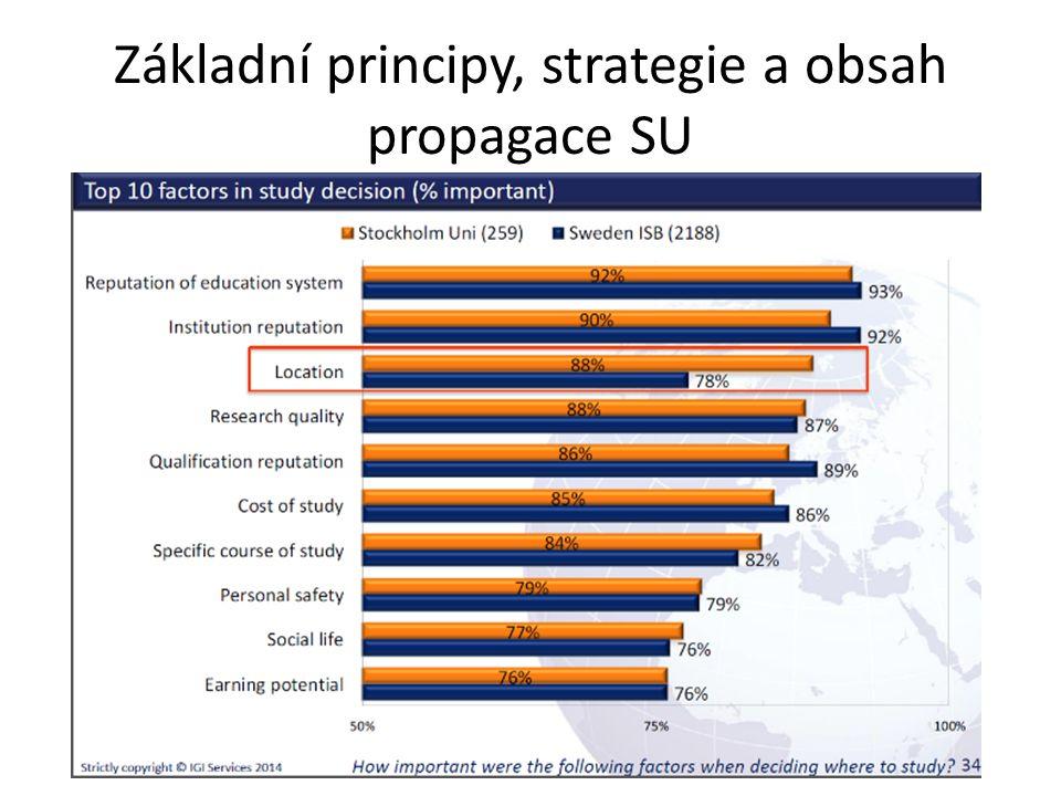 Základní principy, strategie a obsah propagace SU