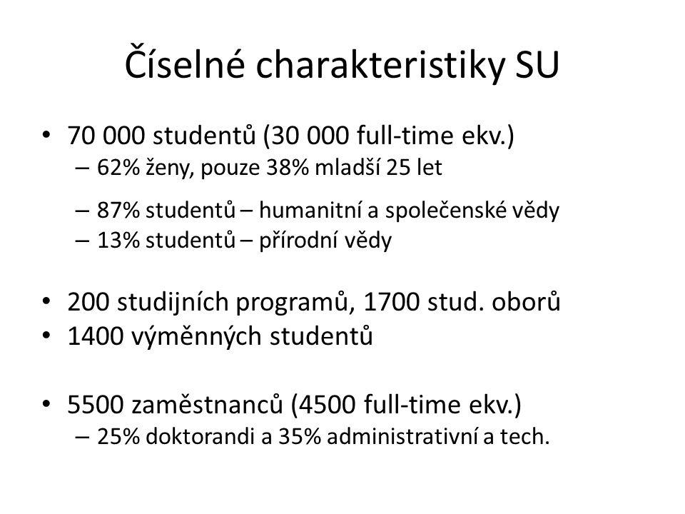Číselné charakteristiky SU 70 000 studentů (30 000 full-time ekv.) – 62% ženy, pouze 38% mladší 25 let – 87% studentů – humanitní a společenské vědy – 13% studentů – přírodní vědy 200 studijních programů, 1700 stud.