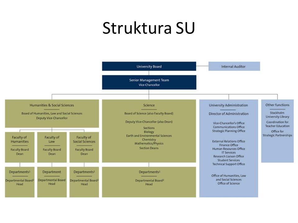 Struktura SU