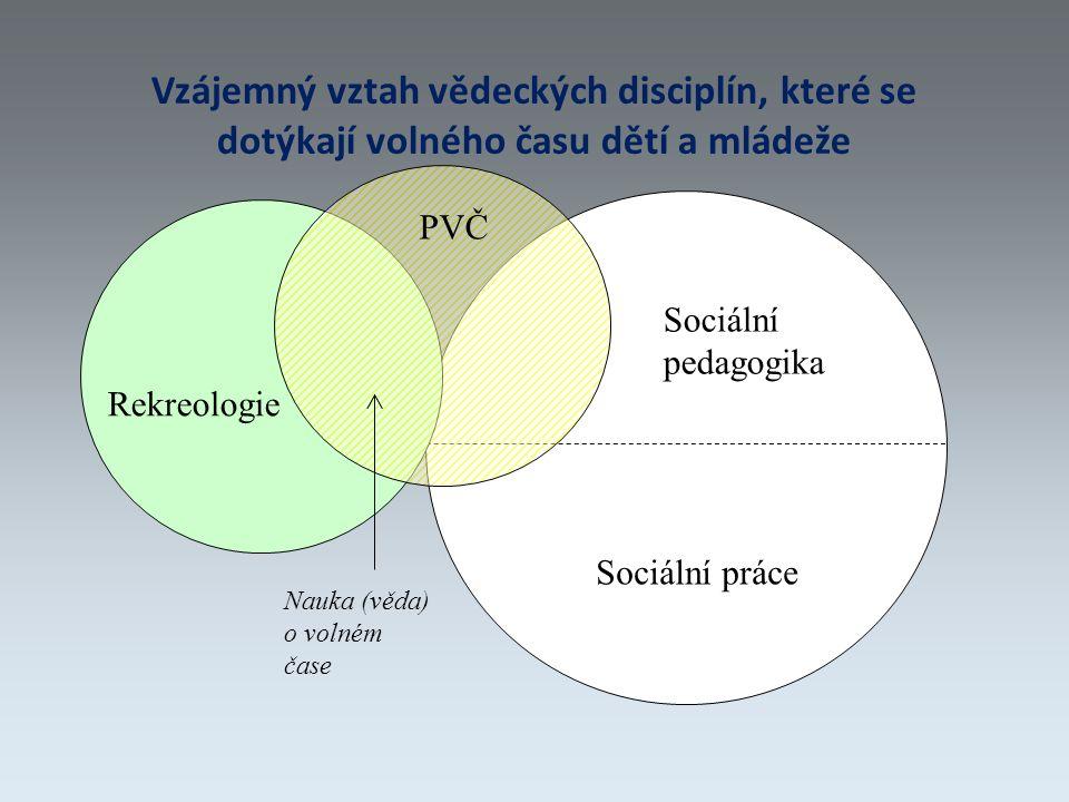 Vzájemný vztah vědeckých disciplín, které se dotýkají volného času dětí a mládeže Rekreologie PVČ Sociální pedagogika Sociální práce Nauka (věda) o volném čase
