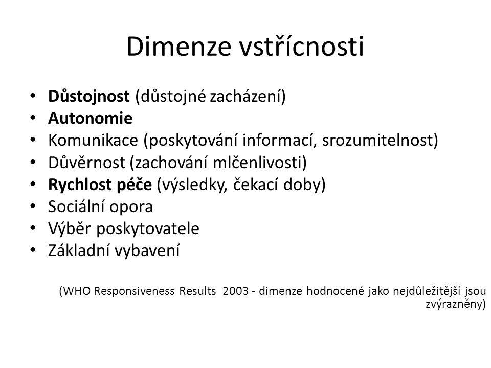 Dimenze vstřícnosti Důstojnost (důstojné zacházení) Autonomie Komunikace (poskytování informací, srozumitelnost) Důvěrnost (zachování mlčenlivosti) Rychlost péče (výsledky, čekací doby) Sociální opora Výběr poskytovatele Základní vybavení (WHO Responsiveness Results 2003 - dimenze hodnocené jako nejdůležitější jsou zvýrazněny)