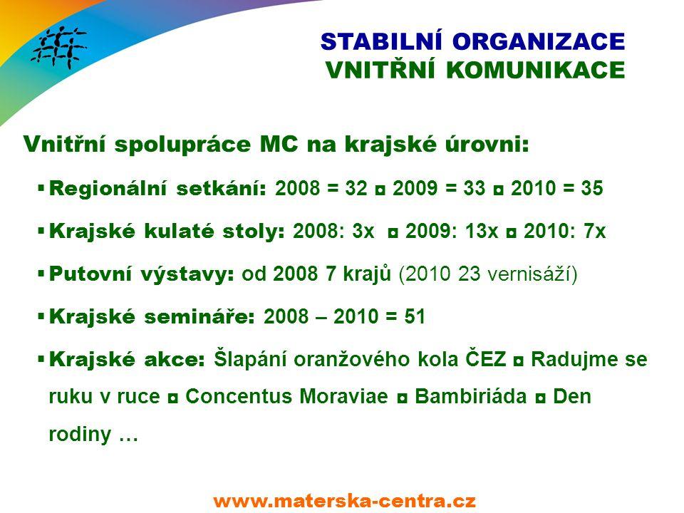 STABILNÍ ORGANIZACE VNITŘNÍ KOMUNIKACE Vnitřní spolupráce MC na krajské úrovni:  Regionální setkání: 2008 = 32 ◘ 2009 = 33 ◘ 2010 = 35  Krajské kulaté stoly: 2008: 3x ◘ 2009: 13x ◘ 2010: 7x  Putovní výstavy: od 2008 7 krajů (2010 23 vernisáží)  Krajské semináře: 2008 – 2010 = 51  Krajské akce: Šlapání oranžového kola ČEZ ◘ Radujme se ruku v ruce ◘ Concentus Moraviae ◘ Bambiriáda ◘ Den rodiny … www.materska-centra.cz