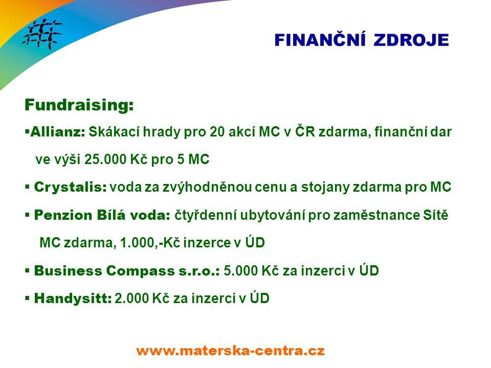 FINANČNÍ ZDROJE Fundraising:  Allianz: Skákací hrady pro 20 akcí MC v ČR zdarma, finanční dar ve výši 25.000 Kč pro 5 MC  Crystalis: voda za zvýhodněnou cenu a stojany zdarma pro MC  Penzion Bílá voda: čtyřdenní ubytování pro zaměstnance Sítě MC zdarma, 1.000,-Kč inzerce v ÚD  Business Compass s.r.o.: 5.000 Kč za inzerci v ÚD  Handysitt: 2.000 Kč za inzerci v ÚD www.materska-centra.cz