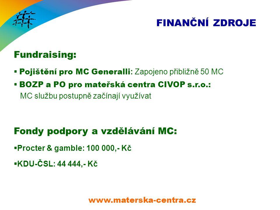 FINANČNÍ ZDROJE Fundraising:  Pojištění pro MC Generalli : Zapojeno přibližně 50 MC  BOZP a PO pro mateřská centra CIVOP s.r.o.: MC službu postupně začínají využívat Fondy podpory a vzdělávání MC:  Procter & gamble: 100 000,- Kč  KDU-ČSL: 44 444,- Kč www.materska-centra.cz