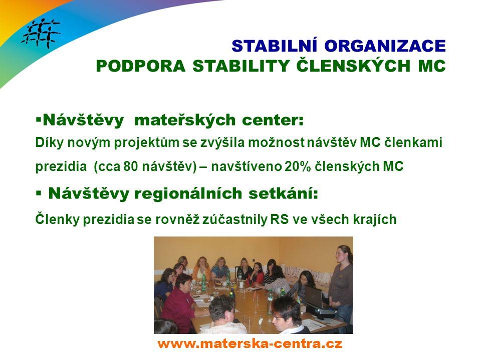 STABILNÍ ORGANIZACE PODPORA STABILITY ČLENSKÝCH MC www.materska-centra.cz  Návštěvy mateřských center: Díky novým projektům se zvýšila možnost návštěv MC členkami prezidia (cca 80 návštěv) – navštíveno 20% členských MC  Návštěvy regionálních setkání: Členky prezidia se rovněž zúčastnily RS ve všech krajích