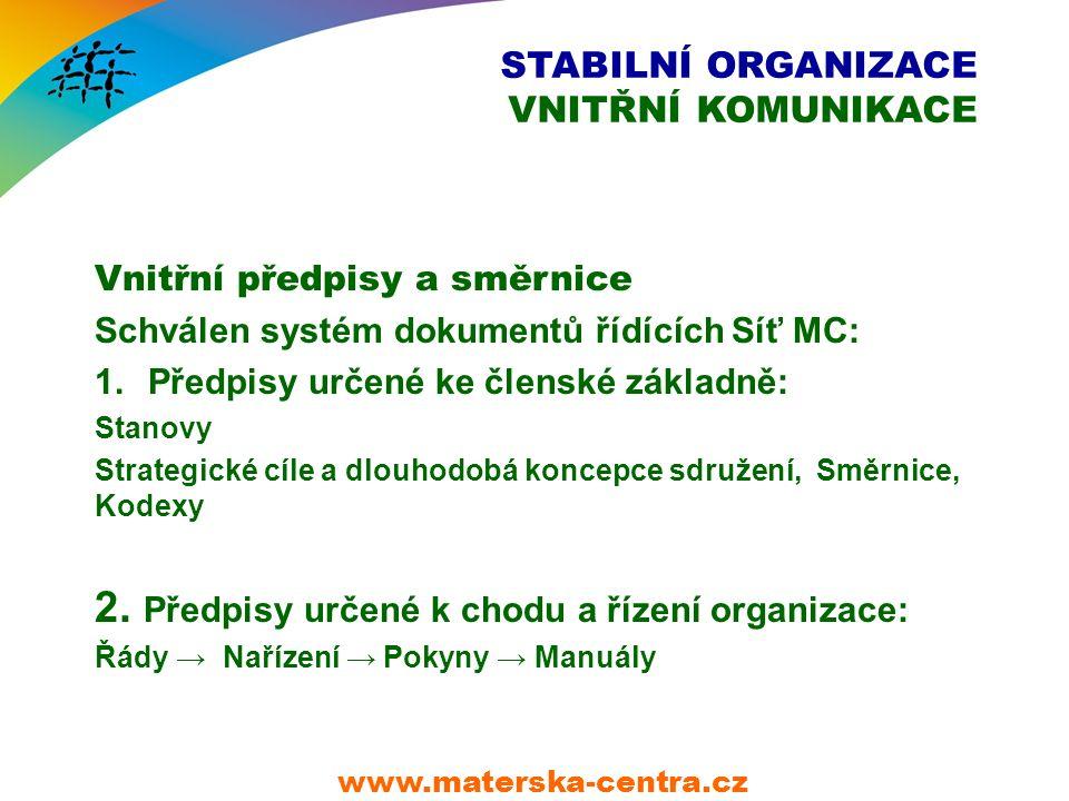 STABILNÍ ORGANIZACE VNITŘNÍ KOMUNIKACE Vnitřní předpisy a směrnice Schválen systém dokumentů řídících Síť MC: 1.Předpisy určené ke členské základně: Stanovy Strategické cíle a dlouhodobá koncepce sdružení, Směrnice, Kodexy 2.
