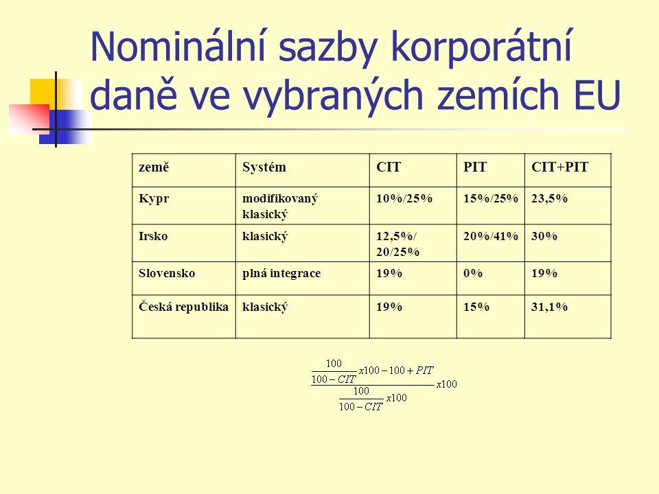 Nominální sazby korporátní daně ve vybraných zemích EU zeměSystémCITPITCIT+PIT Kyprmodifikovaný klasický 10%/25%15%/25%23,5% Irskoklasický12,5%/ 20/25% 20%/41%30% Slovenskoplná integrace19%0%19% Česká republikaklasický19%15%31,1%