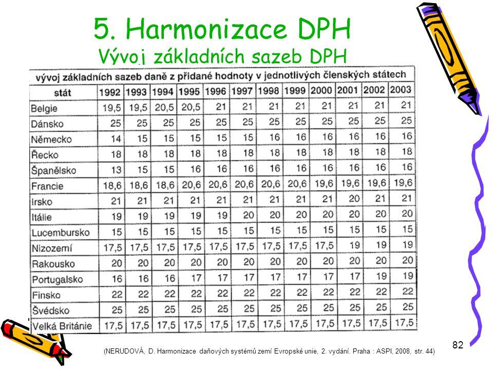 82 5. Harmonizace DPH Vývoj základních sazeb DPH (NERUDOVÁ, D.