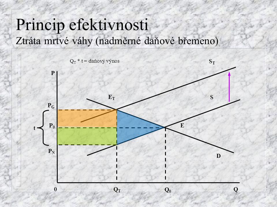 Princip efektivnosti Ztráta mrtvé váhy (nadměrné daňové břemeno) t P S D E Q 0 PGPG PNPN P0P0 QTQT Q0Q0 STST ETET Q T * t = daňový výnos