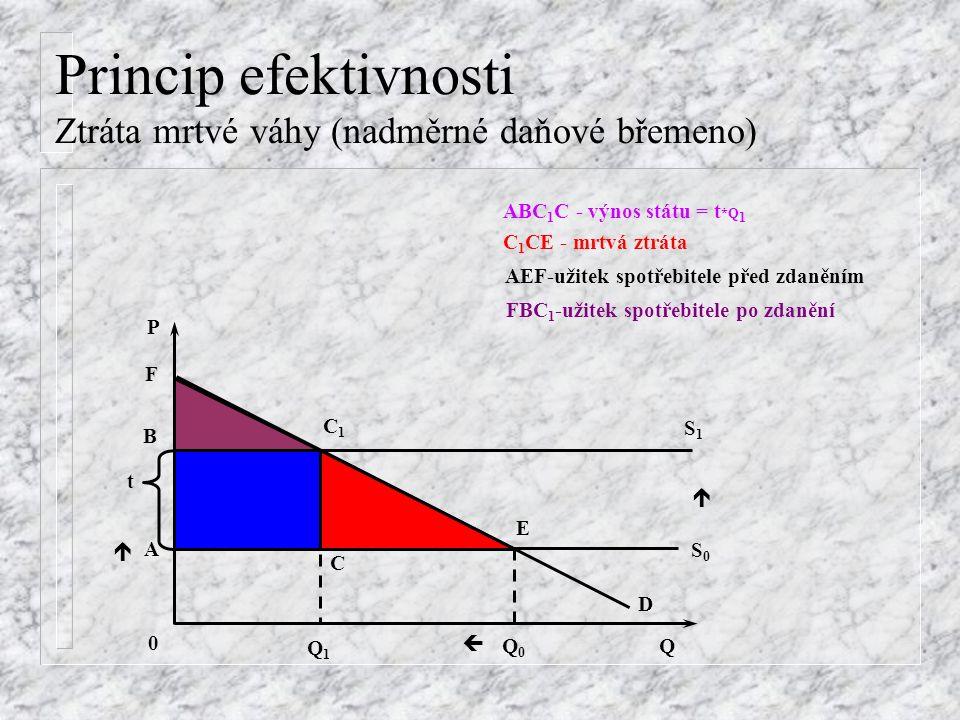 Princip efektivnosti Ztráta mrtvé váhy (nadměrné daňové břemeno) t C1C1 E D C A Q 0 Q1Q1 Q0Q0    P S1S1 S0S0 B F AEF-užitek spotřebitele před zdaněním FBC 1 -užitek spotřebitele po zdanění ABC 1 C - výnos státu = t *Q 1 C 1 CE - mrtvá ztráta