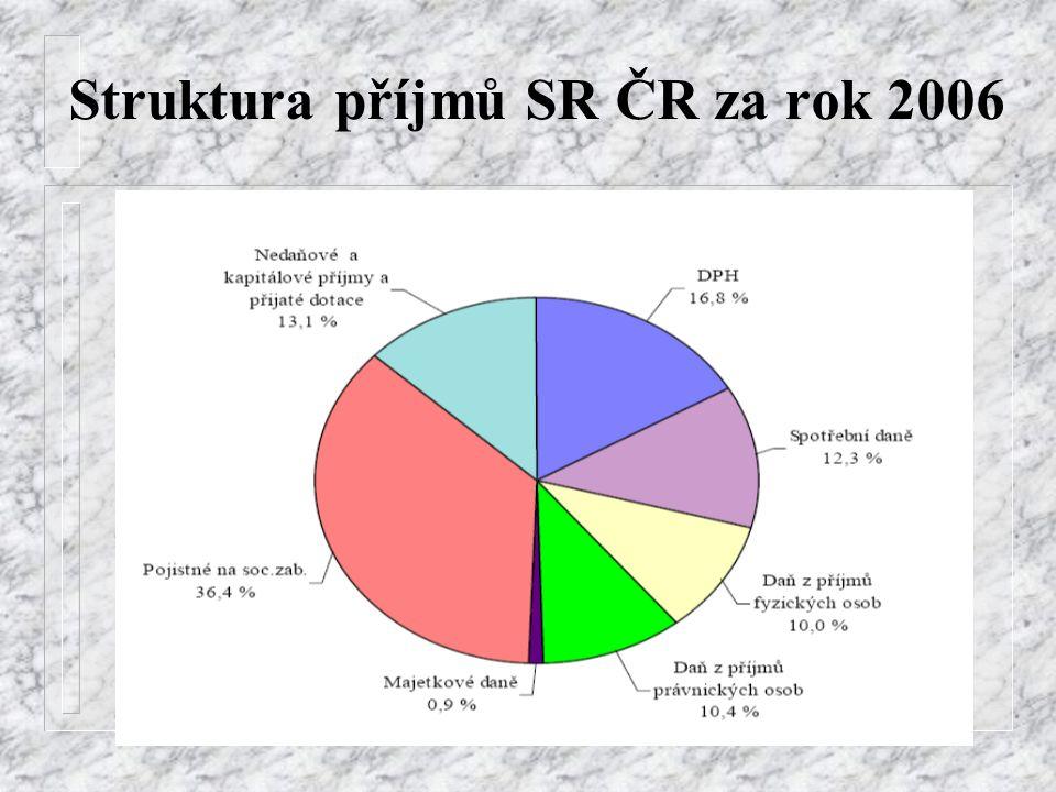 Struktura příjmů SR ČR za rok 2006