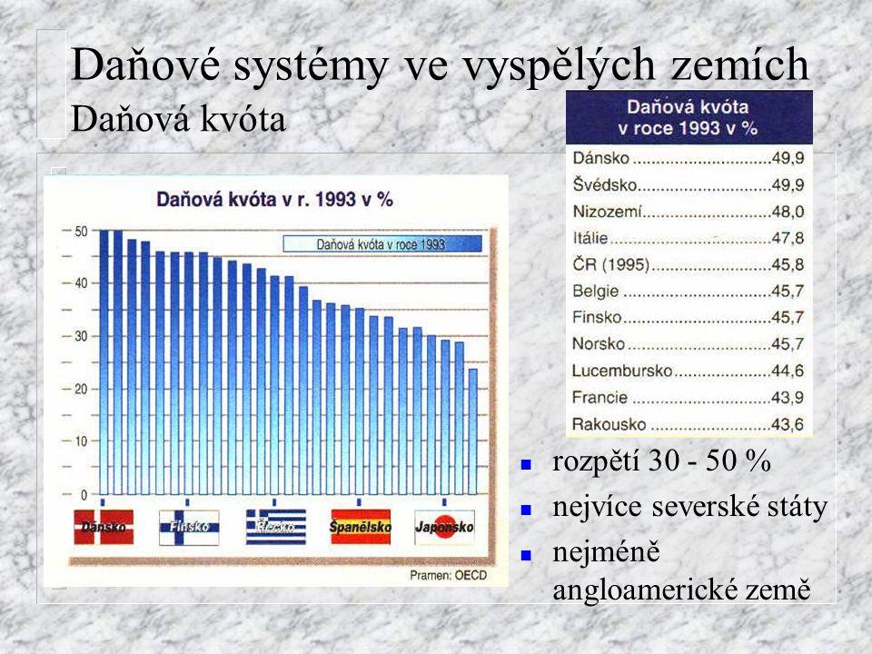 Daňová kvóta n rozpětí 30 - 50 % n nejvíce severské státy n nejméně angloamerické země Daňové systémy ve vyspělých zemích