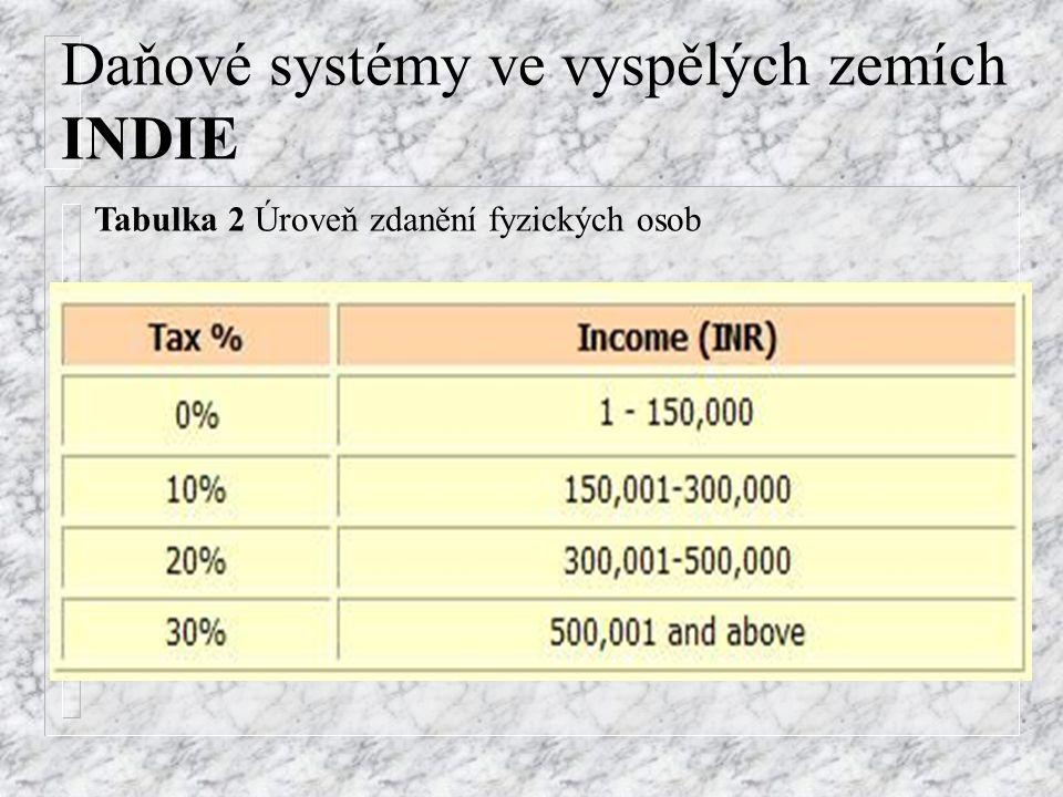 Daňové systémy ve vyspělých zemích INDIE Tabulka 2 Úroveň zdanění fyzických osob