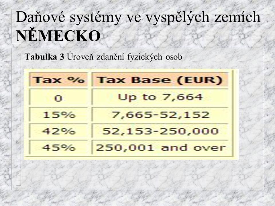 Daňové systémy ve vyspělých zemích NĚMECKO Tabulka 3 Úroveň zdanění fyzických osob