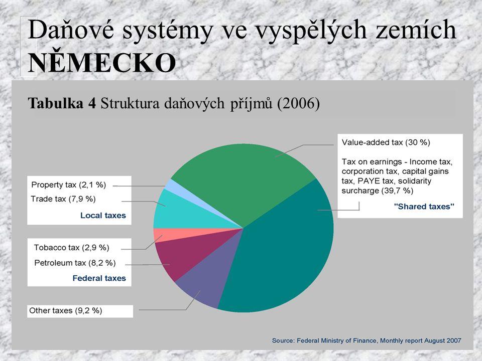 Daňové systémy ve vyspělých zemích NĚMECKO Tabulka 4 Struktura daňových příjmů (2006)
