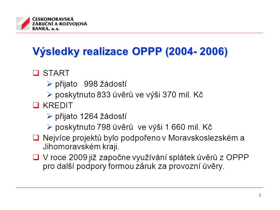 3 Výsledky realizace OPPP (2004- 2006)  START  přijato 998 žádostí  poskytnuto 833 úvěrů ve výši 370 mil. Kč  KREDIT  přijato 1264 žádostí  posk