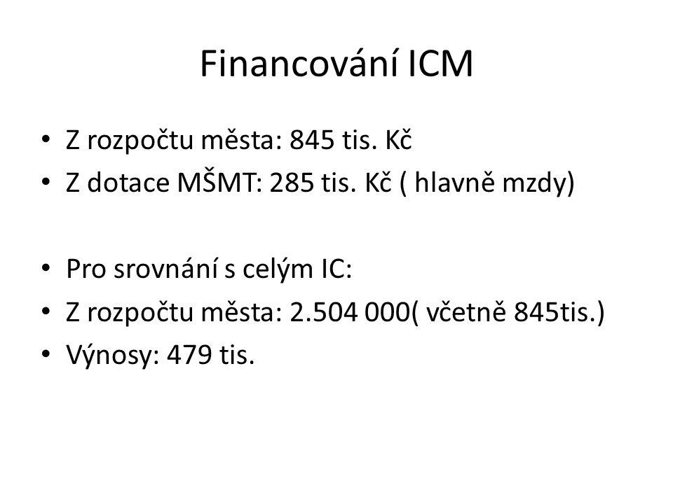 Financování ICM Z rozpočtu města: 845 tis. Kč Z dotace MŠMT: 285 tis. Kč ( hlavně mzdy) Pro srovnání s celým IC: Z rozpočtu města: 2.504 000( včetně 8