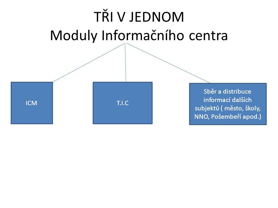 TŘI V JEDNOM Moduly Informačního centra ICMT.I.C Sběr a distribuce informací dalších subjektů ( město, školy, NNO, Pošembeří apod.)