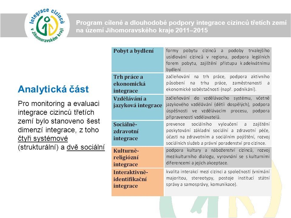 Analytická část Pro monitoring a evaluaci integrace cizinců třetích zemí bylo stanoveno šest dimenzí integrace, z toho čtyři systémové (strukturální) a dvě sociální Program cílené a dlouhodobé podpory integrace cizinců třetích zemí na území Jihomoravského kraje 2011–2015