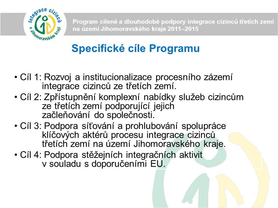 Struktura priorit Programu Program cílené a dlouhodobé podpory integrace cizinců třetích zemí na území Jihomoravského kraje 2011–2015