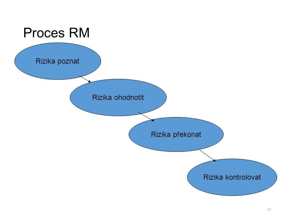 Proces RM 11 Rizika poznat Rizika ohodnotit Rizika překonat Rizika kontrolovat