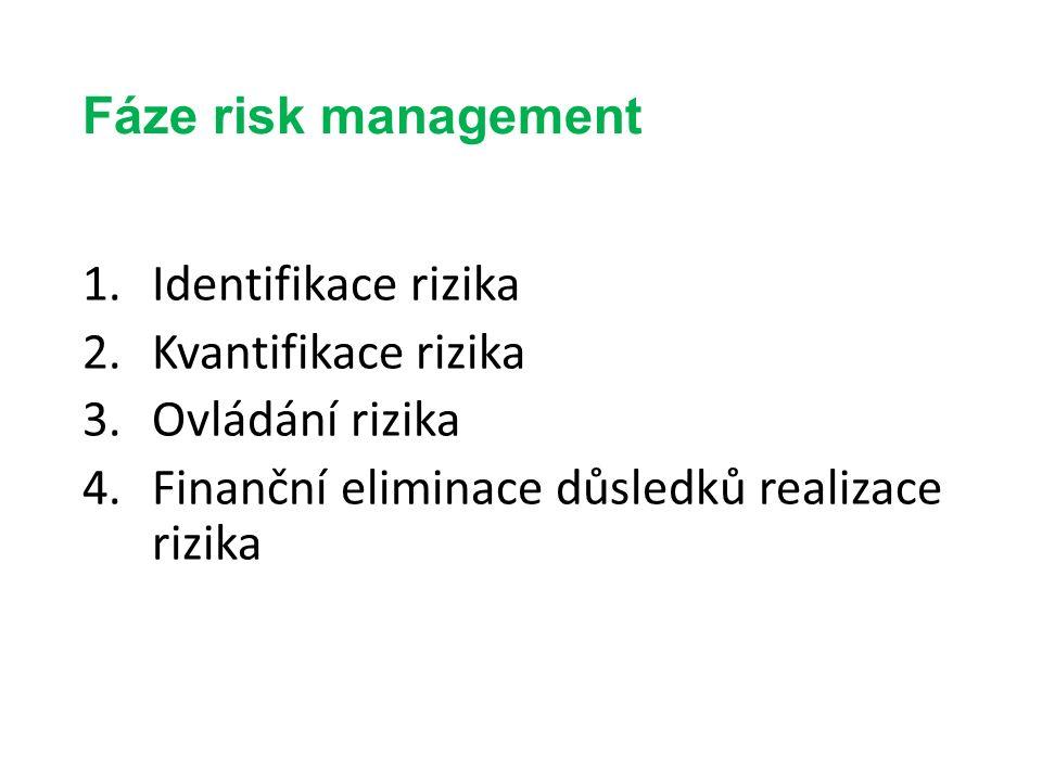 Fáze risk management 1.Identifikace rizika 2.Kvantifikace rizika 3.Ovládání rizika 4.Finanční eliminace důsledků realizace rizika