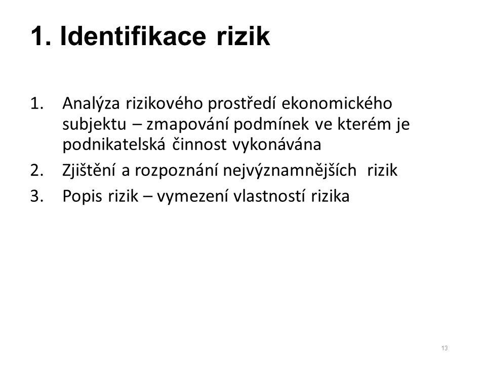 1. Identifikace rizik 1.Analýza rizikového prostředí ekonomického subjektu – zmapování podmínek ve kterém je podnikatelská činnost vykonávána 2.Zjiště