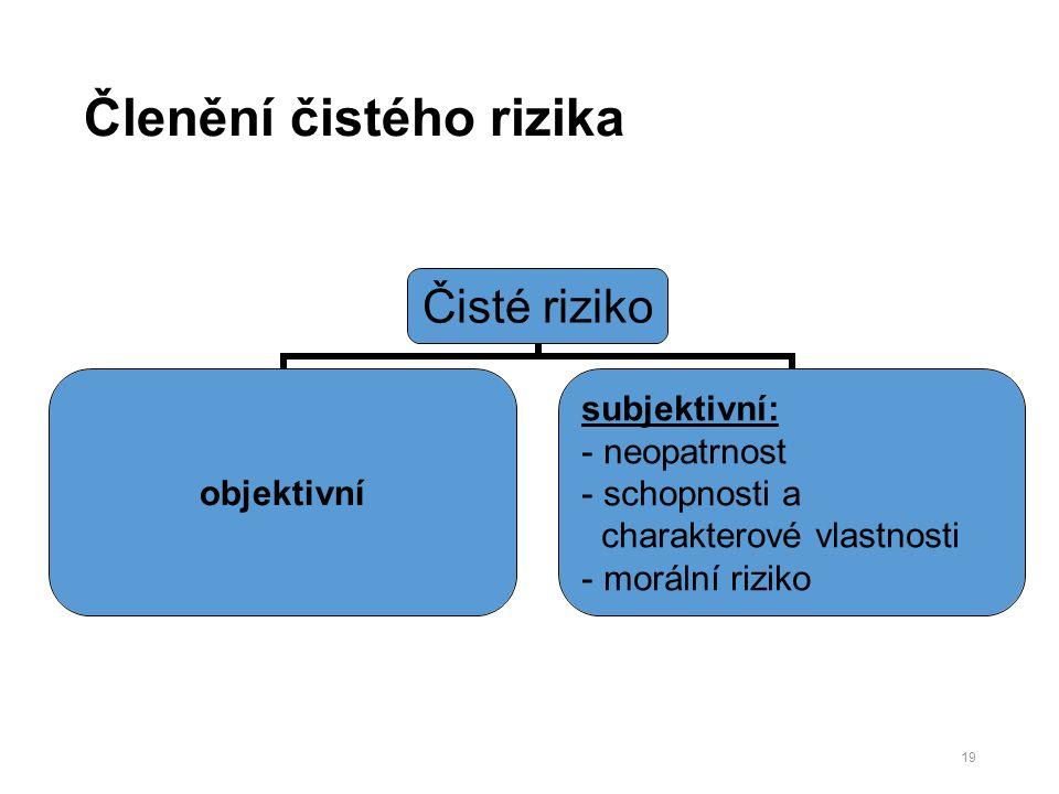 Členění čistého rizika Čisté riziko objektivní subjektivní: neopatrnost schopnosti a charakterové vlastnosti morální riziko 19