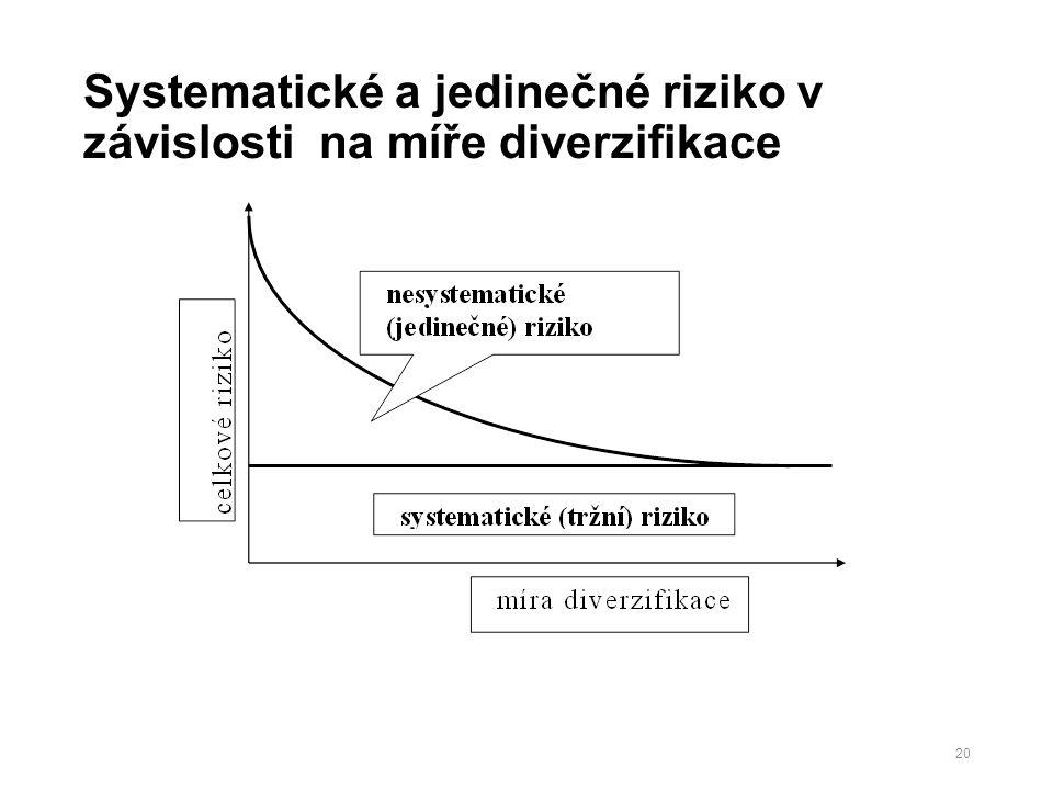 Systematické a jedinečné riziko v závislosti na míře diverzifikace 20