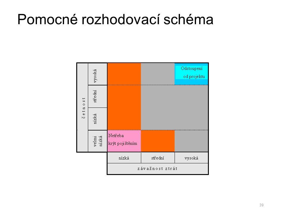 Pomocné rozhodovací schéma 39