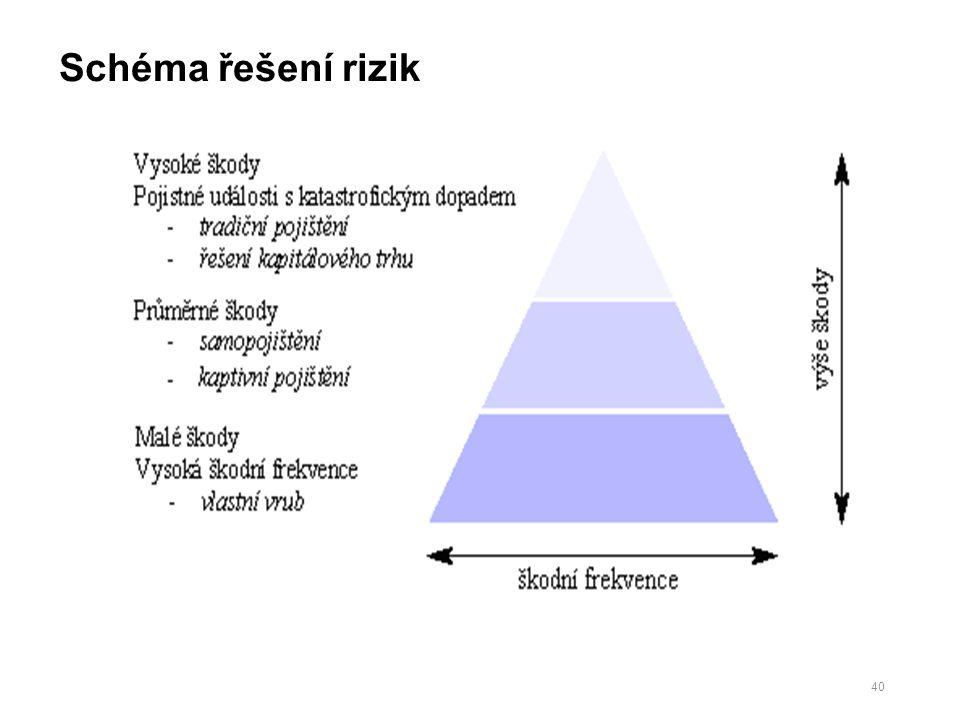 Schéma řešení rizik 40