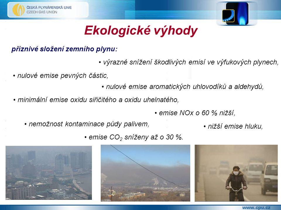 Ekologické výhody příznivé složení zemního plynu: emise CO 2 sníženy až o 30 %.
