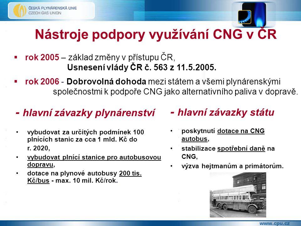Nástroje podpory využívání CNG v ČR  rok 2005 – základ změny v přístupu ČR, Usnesení vlády ČR č.