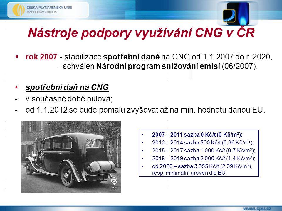 Nástroje podpory využívání CNG v ČR  rok 2007 - stabilizace spotřební daně na CNG od 1.1.2007 do r.