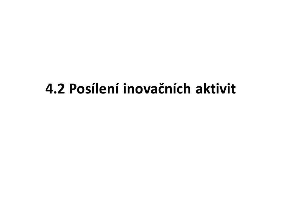 4.2 Posílení inovačních aktivit