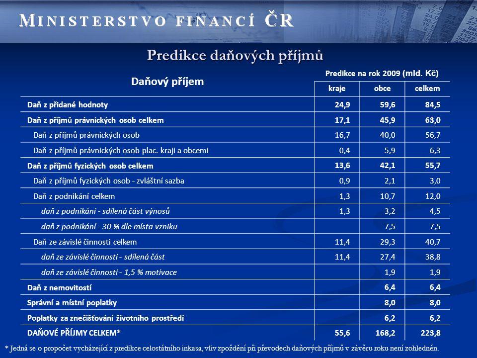 Predikce daňových příjmů Daňový příjem Predikce na rok 2009 (mld. Kč) krajeobcecelkem Daň z přidané hodnoty 24,959,684,5 Daň z příjmů právnických osob