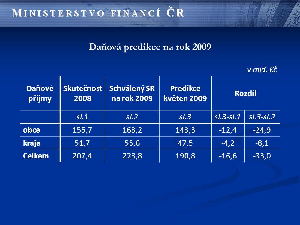 Daňová predikce na rok 2009 v mld. Kč Daňové příjmy Skutečnost 2008 Schválený SR na rok 2009 Predikce květen 2009 Rozdíl sl.1sl.2sl.3sl.3-sl.1sl.3-sl.