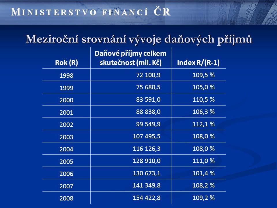 Meziroční srovnání vývoje daňových příjmů Rok (R) Daňové příjmy celkem skutečnost (mil. Kč)Index R/(R-1) 1998 72 100,9109,5 % 1999 75 680,5105,0 % 200