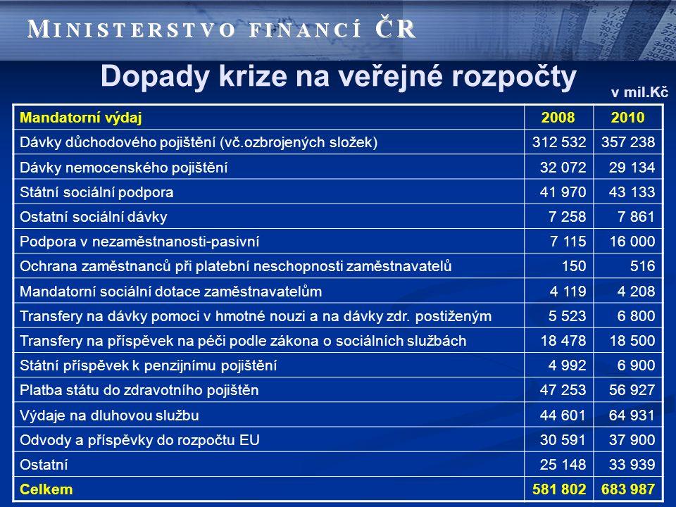 Dopady krize na veřejné rozpočty Mandatorní výdaj20082010 Dávky důchodového pojištění (vč.ozbrojených složek)312 532357 238 Dávky nemocenského pojiště