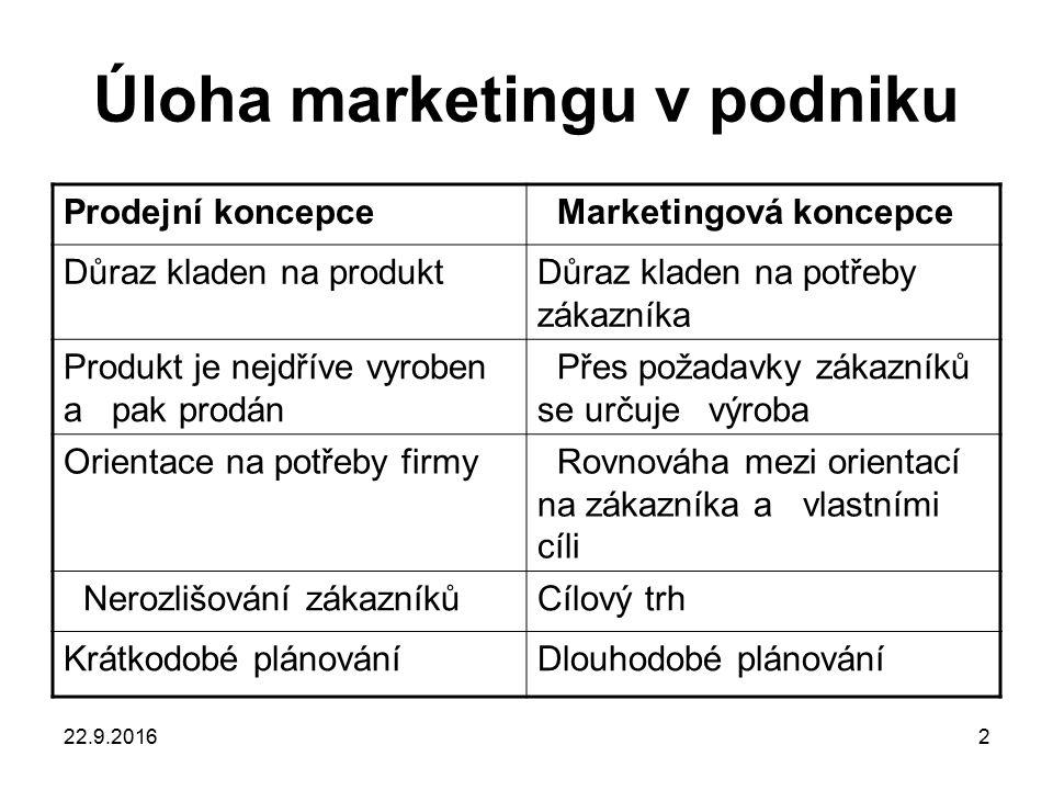 22.9.20163 Marketing versus prodej Prodejní koncepce Koncepce marketingu Koncepce výrobní firma se zaměří na výrobu výrobků, nejvyšší kvality a snaží se výrobek zdokonalovat (marketingová krátkozrakost)