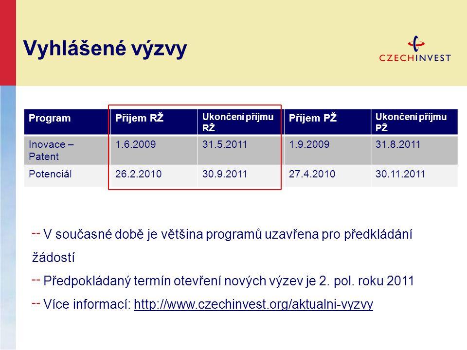 Vyhlášené výzvy ProgramPříjem RŽ Ukončení příjmu RŽ Příjem PŽ Ukončení příjmu PŽ Inovace – Patent 1.6.200931.5.20111.9.200931.8.2011 Potenciál26.2.201