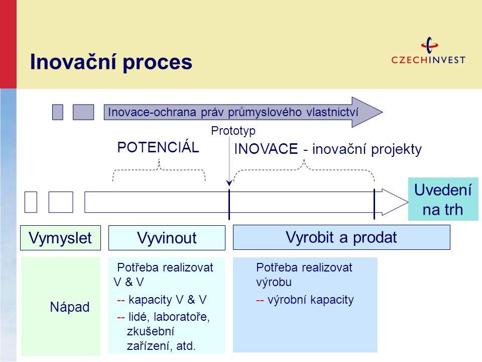 Nápad Potřeba realizovat výrobu -- výrobní kapacity VymysletVyvinout Vyrobit a prodat Prototyp POTENCIÁL INOVACE - inovační projekty Inovace-ochrana p