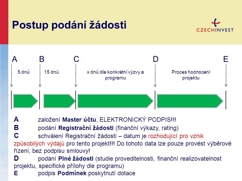 Postup podání žádosti A B C D E A založení Master účtu, ELEKTRONICKÝ PODPIS!!! B podání Registrační žádosti (finanční výkazy, rating) C schválení Regi