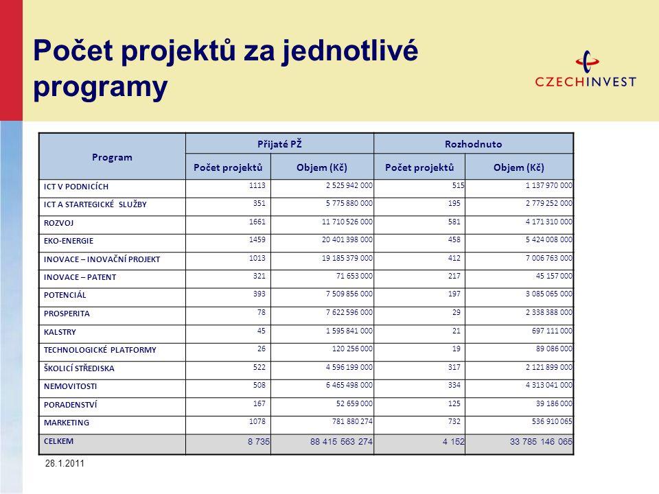 Počet projektů za jednotlivé programy Program Přijaté PŽRozhodnuto Počet projektůObjem (Kč)Počet projektůObjem (Kč) ICT V PODNICÍCH 1113 2 525 942 000
